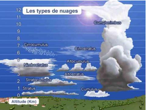 Météo types de nuages