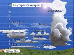 Cours Meteo comprendre les nuages